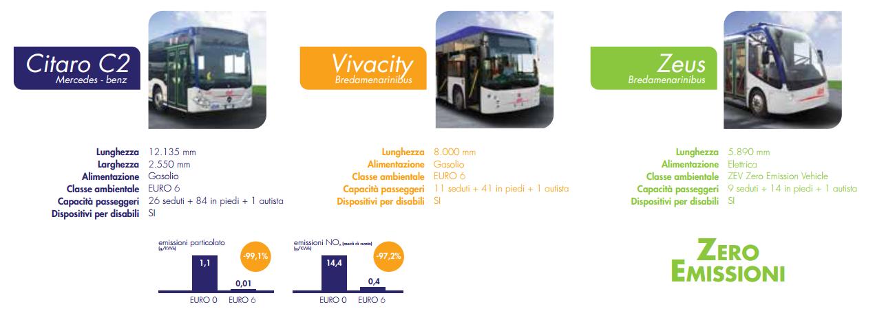 Scheda_Tecnica_bus_Firenze