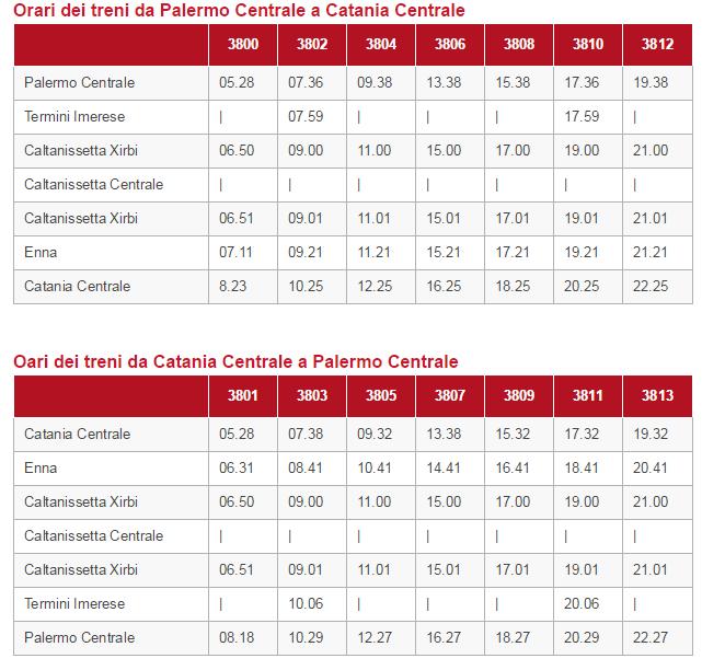 I nuovi collegamenti veloci Palermo-Catania