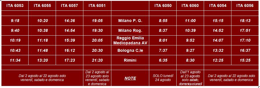 I treni Italo Milano-Rimini di NTV per il mese di agosto 2015