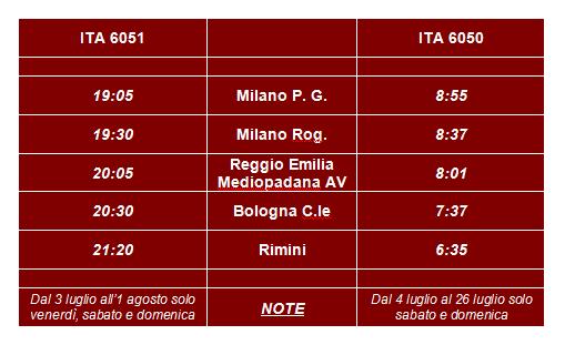 I treni Italo Milano-Rimini di NTV per il mese di luglio 2015