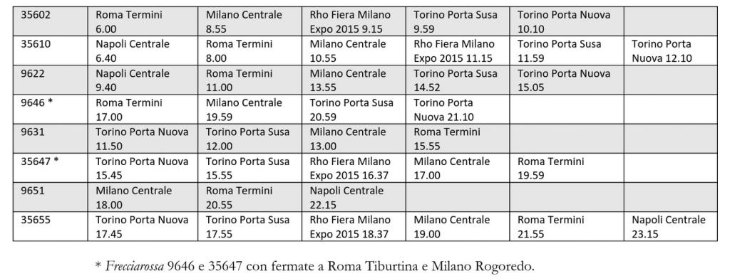 Orari delle corse effettuate dal 14 giugno con i moderni Frecciarossa 1000